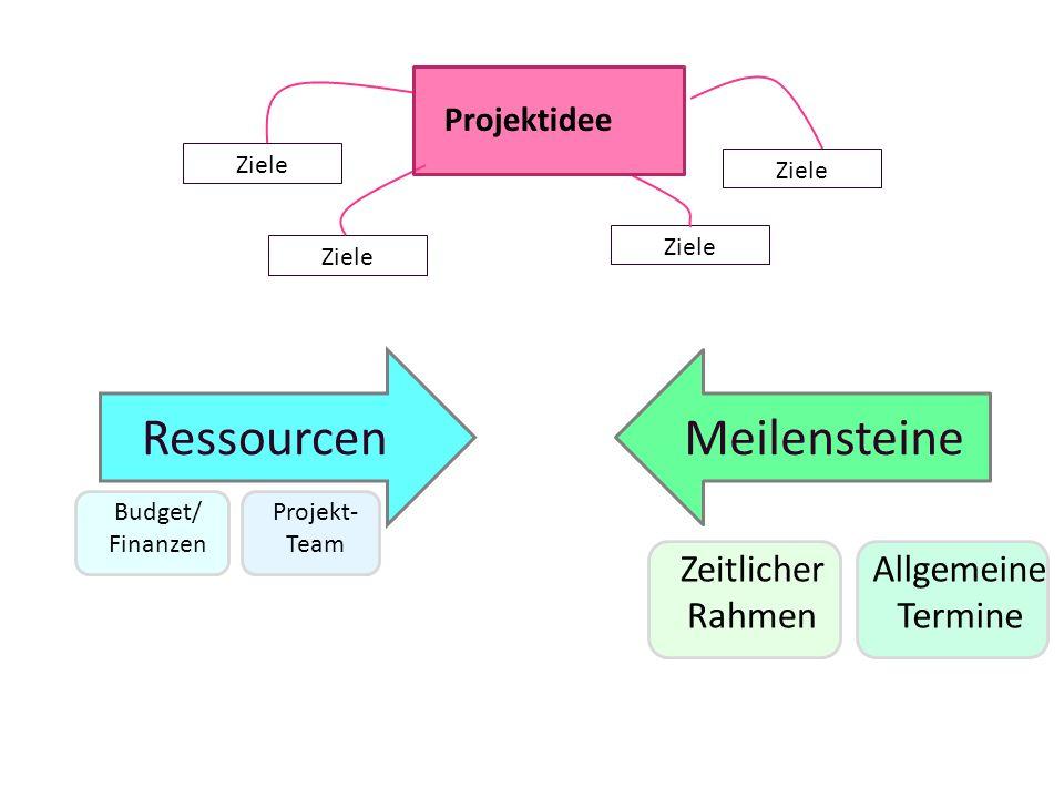 RessourcenMeilensteine Budget/ Finanzen Projekt- Team Zeitlicher Rahmen Allgemeine Termine Ziele Projektidee