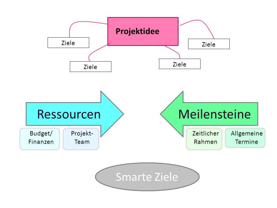 Ressourcen Budget/ Finanzen Projekt- Team Meilensteine Zeitlicher Rahmen Allgemeine Termine Smarte Ziele Ziele Projektidee