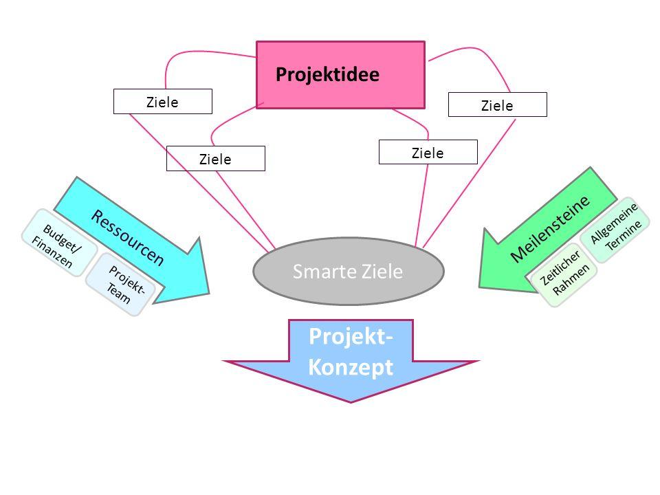 Ressourcen Budget/ Finanzen Projekt- Team Meilensteine Zeitlicher Rahmen Allgemeine Termine Smarte Ziele Projekt- Konzept Ziele Projektidee