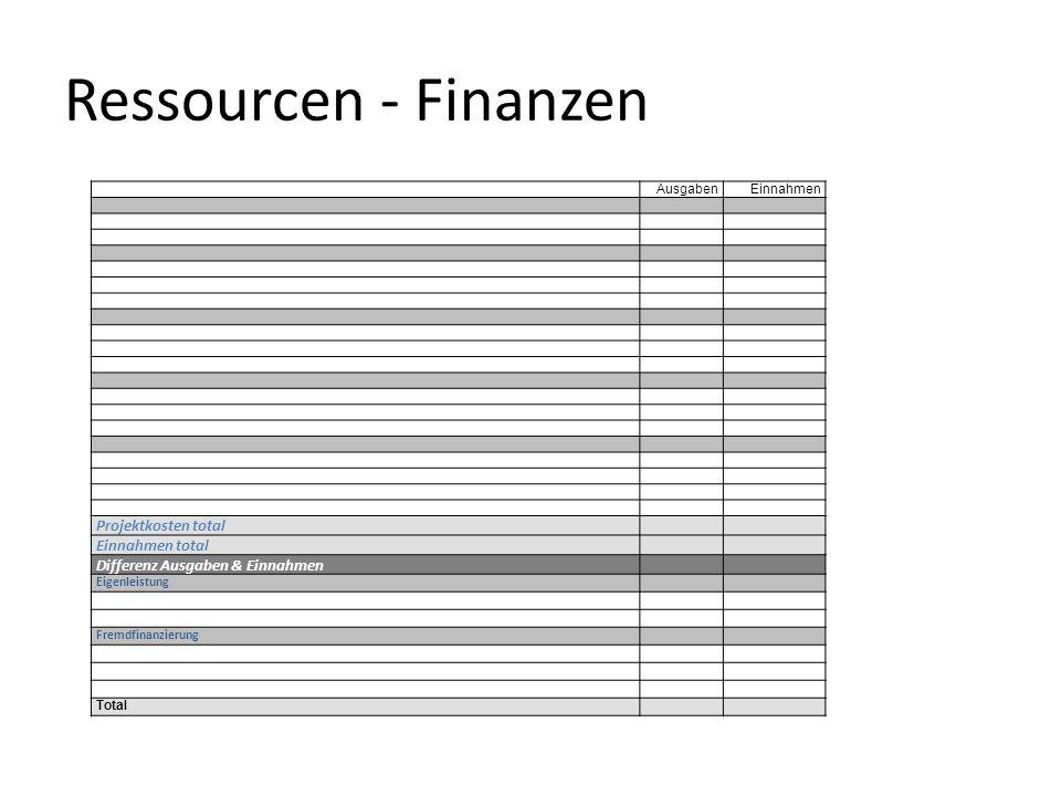 Ressourcen - Finanzen AusgabenEinnahmen Projektkosten total Einnahmen total Differenz Ausgaben & Einnahmen Eigenleistung Fremdfinanzierung Total