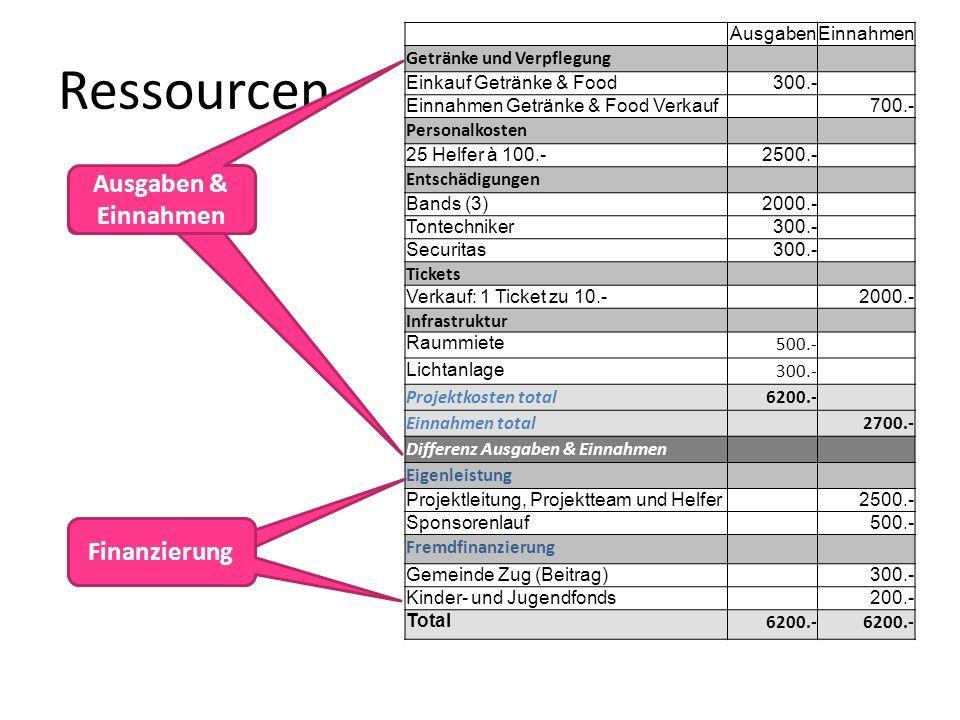 Budgetposten Ressourcen Ausgaben & Einnahmen AusgabenEinnahmen Getränke und Verpflegung Einkauf Getränke & Food300.- Einnahmen Getränke & Food Verkauf