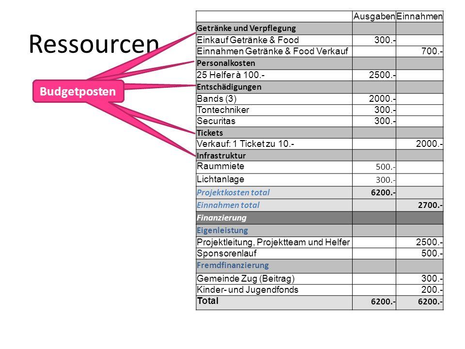 Ressourcen Budgetposten AusgabenEinnahmen Getränke und Verpflegung Einkauf Getränke & Food300.- Einnahmen Getränke & Food Verkauf 700.- Personalkosten