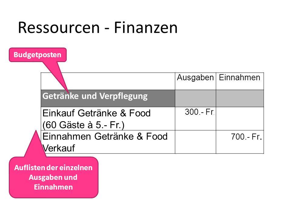 Ressourcen - Finanzen AusgabenEinnahmen Getränke und Verpflegung Einkauf Getränke & Food (60 Gäste à 5.- Fr.) 300.- Fr. Einnahmen Getränke & Food Verk