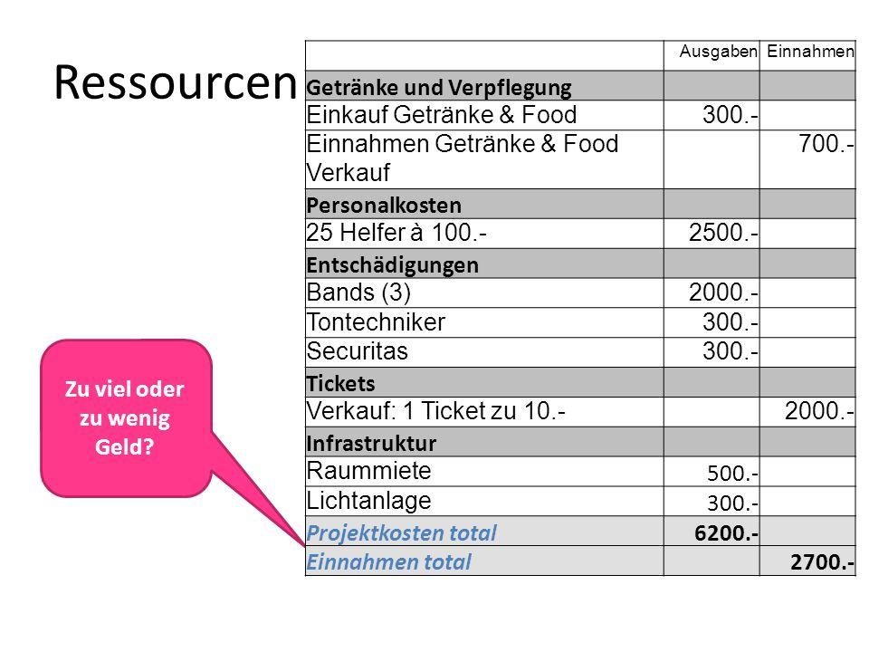 Ressourcen Zu viel oder zu wenig Geld? AusgabenEinnahmen Getränke und Verpflegung Einkauf Getränke & Food300.- Einnahmen Getränke & Food Verkauf 700.-