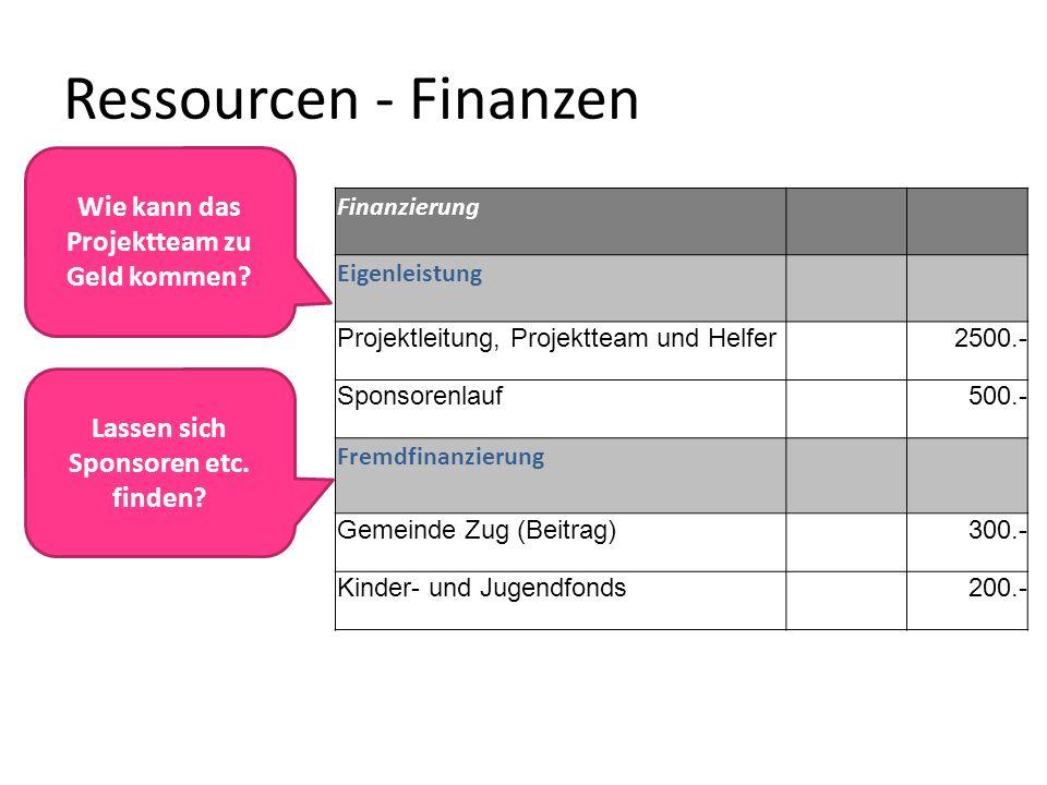Ressourcen - Finanzen Wie kann das Projektteam zu Geld kommen? Finanzierung Eigenleistung Projektleitung, Projektteam und Helfer 2500.- Sponsorenlauf