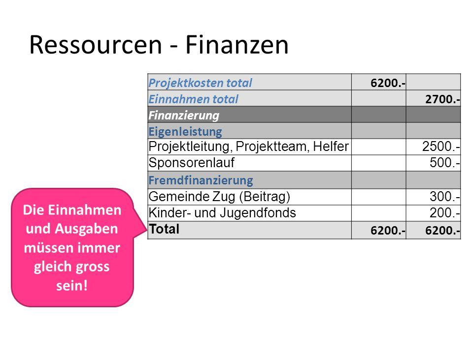 Ressourcen - Finanzen Die Einnahmen und Ausgaben müssen immer gleich gross sein! Projektkosten total6200.- Einnahmen total 2700.- Finanzierung Eigenle
