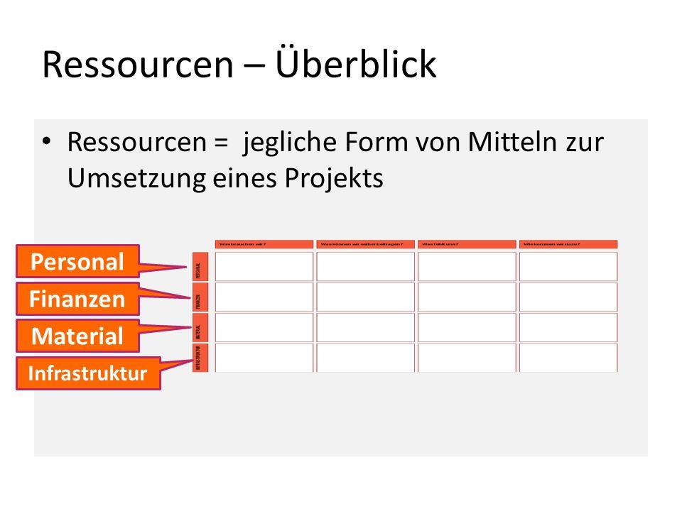Ressourcen – Überblick Ressourcen = jegliche Form von Mitteln zur Umsetzung eines Projekts Personal Finanzen Material Infrastruktur