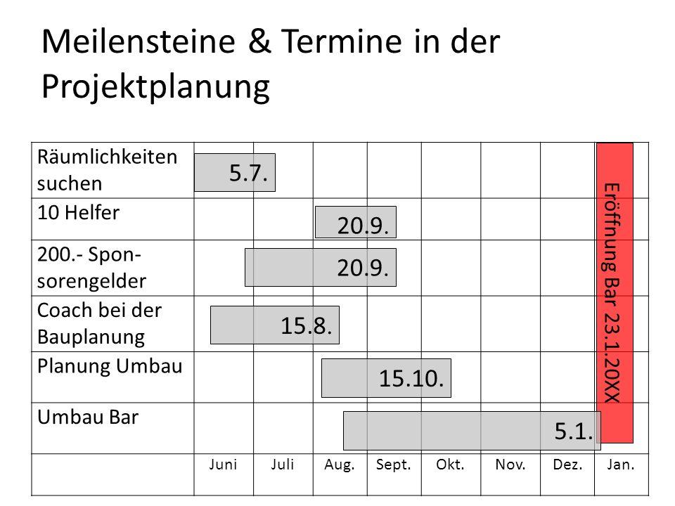 Meilensteine & Termine in der Projektplanung Räumlichkeiten suchen 10 Helfer 200.- Spon- sorengelder Coach bei der Bauplanung Planung Umbau Umbau Bar