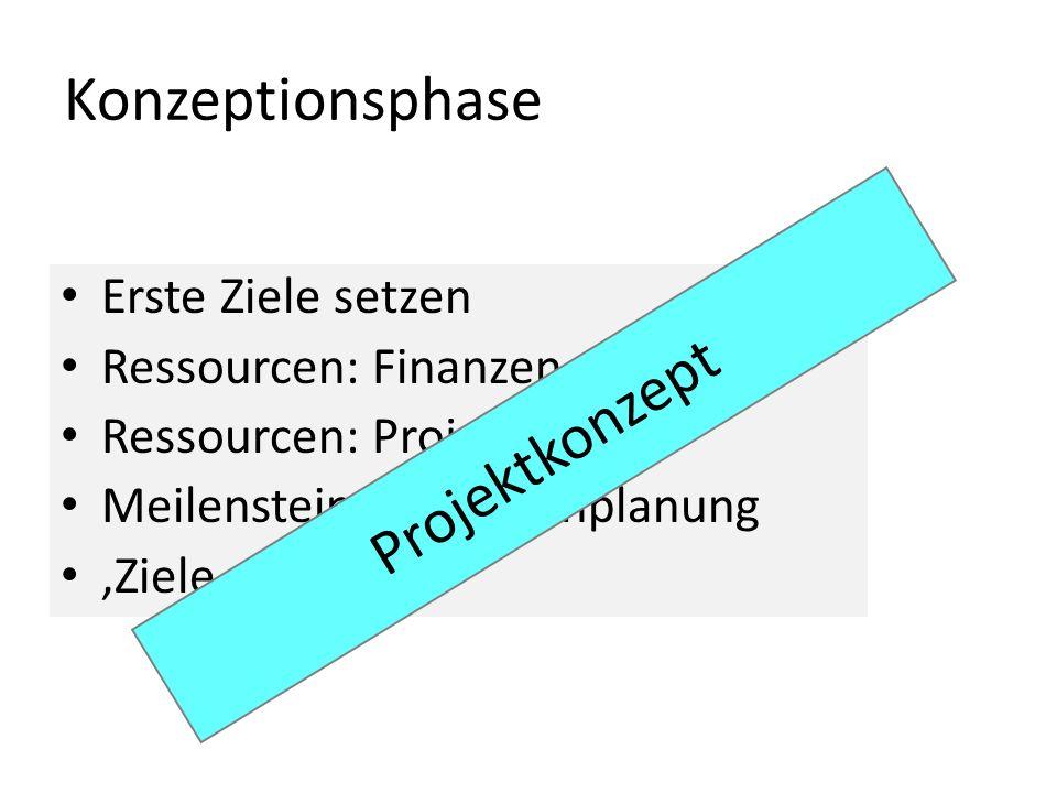 Konzeptionsphase Erste Ziele setzen Ressourcen: Finanzen Ressourcen: Projektteam Meilensteine & Terminplanung Ziele schärfen Projektkonzept