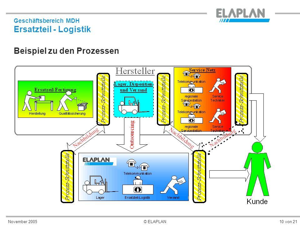 November 2005© ELAPLAN10 von 21 Beispiel zu den Prozessen Geschäftsbereich MDH Ersatzteil - Logistik