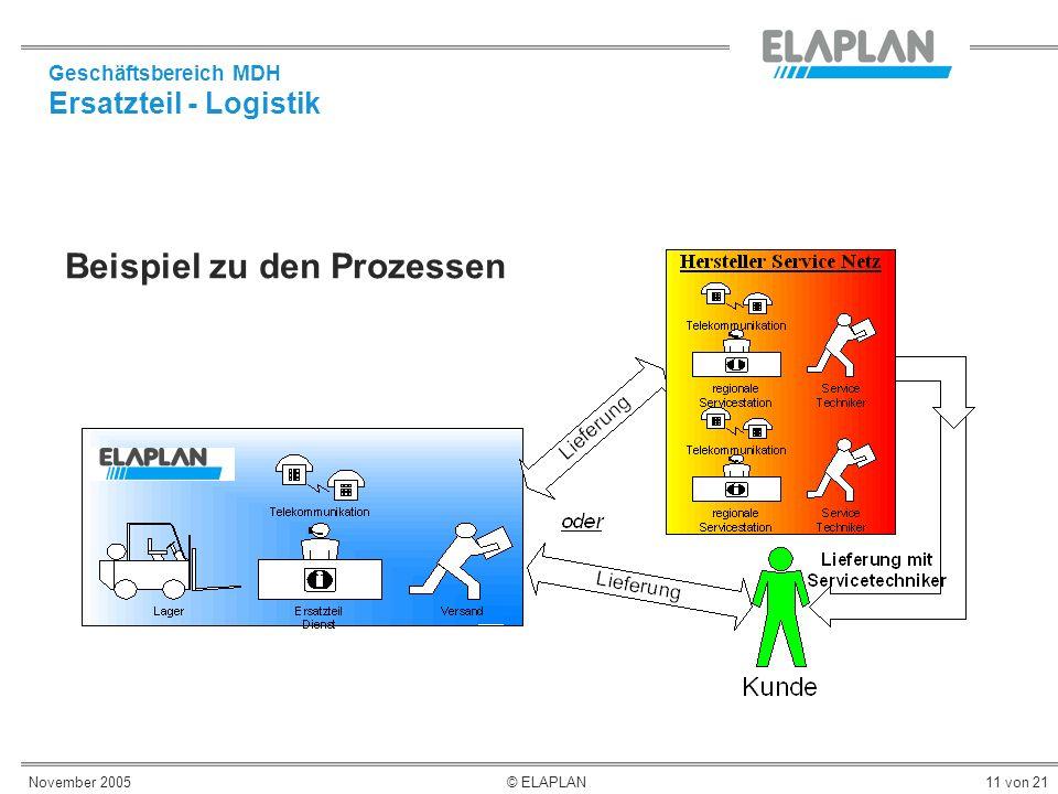 November 2005© ELAPLAN11 von 21 Geschäftsbereich MDH Ersatzteil - Logistik Beispiel zu den Prozessen