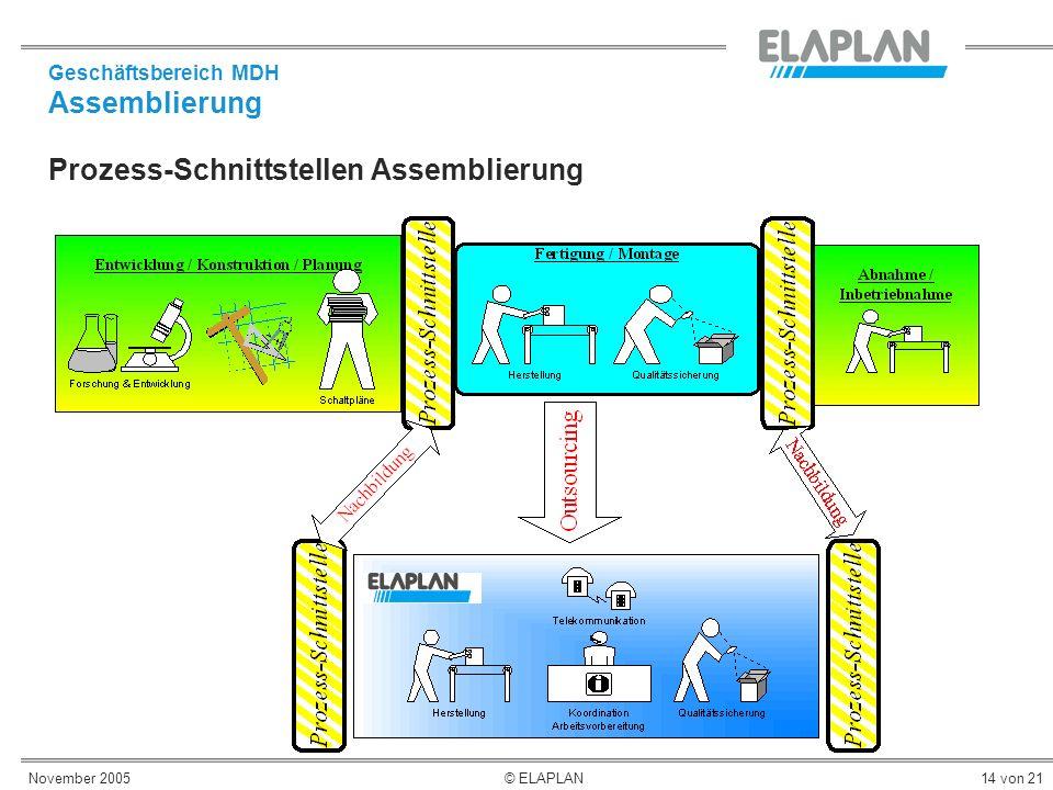 November 2005© ELAPLAN14 von 21 Prozess-Schnittstellen Assemblierung Geschäftsbereich MDH Assemblierung