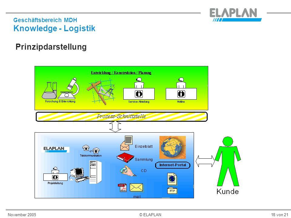 November 2005© ELAPLAN18 von 21 Prinzipdarstellung Geschäftsbereich MDH Knowledge - Logistik