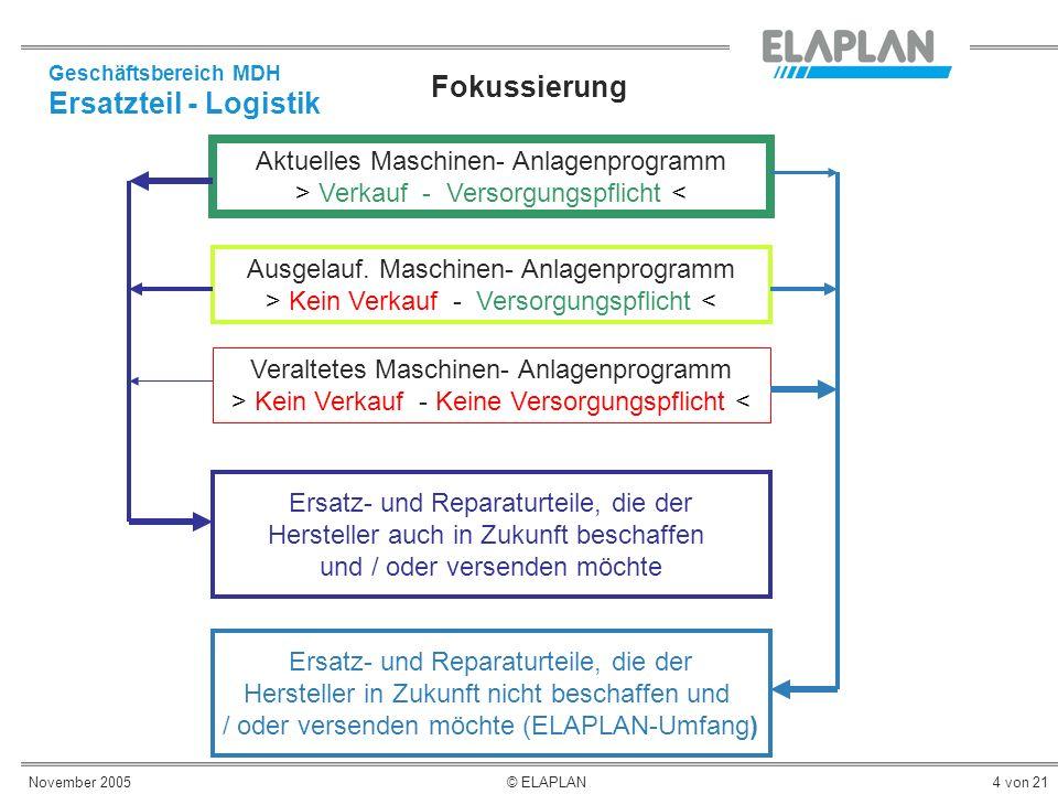 November 2005© ELAPLAN4 von 21 Geschäftsbereich MDH Ersatzteil - Logistik Fokussierung Aktuelles Maschinen- Anlagenprogramm > Verkauf - Versorgungspfl