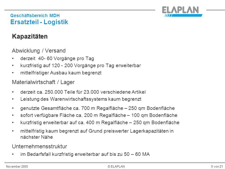 November 2005© ELAPLAN9 von 21 Kapazitäten Abwicklung / Versand derzeit 40- 60 Vorgänge pro Tag kurzfristig auf 120 - 200 Vorgänge pro Tag erweiterbar