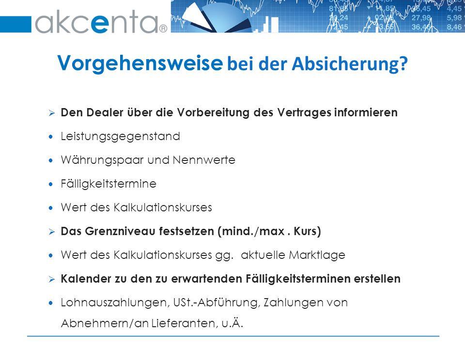 Beispiel Ausführer: Absicherung gegen Stärkung von CZ-Krone zu EURO Verkauf von EUR100 T.