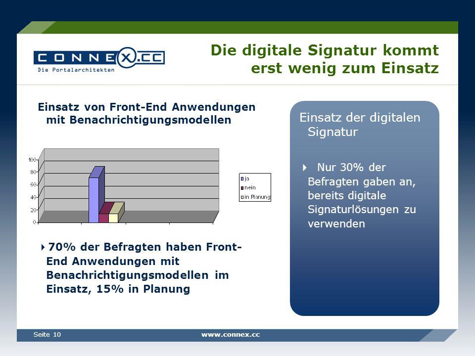 www.connex.ccSeite 10 Die digitale Signatur kommt erst wenig zum Einsatz Einsatz der digitalen Signatur Nur 30% der Befragten gaben an, bereits digitale Signaturlösungen zu verwenden Einsatz von Front-End Anwendungen mit Benachrichtigungsmodellen 70% der Befragten haben Front- End Anwendungen mit Benachrichtigungsmodellen im Einsatz, 15% in Planung