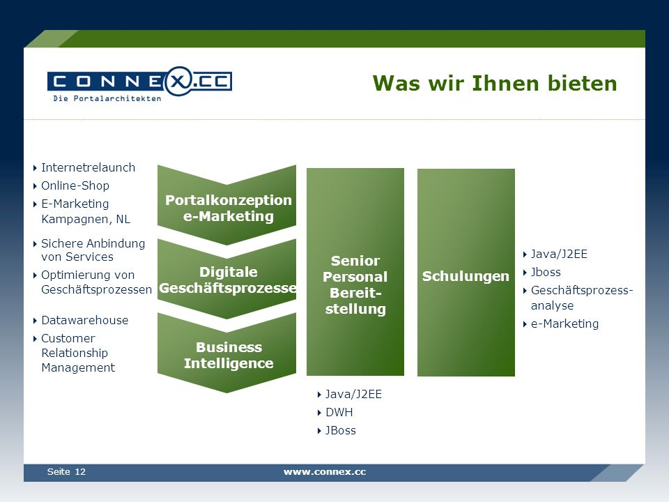 www.connex.ccSeite 12 Was wir Ihnen bieten Java/J2EE DWH JBoss Digitale Geschäftsprozesse Portalkonzeption e-Marketing Business Intelligence Schulungen Senior Personal Bereit- stellung Java/J2EE Jboss Geschäftsprozess- analyse e-Marketing Internetrelaunch Online-Shop E-Marketing Kampagnen, NL Sichere Anbindung von Services Optimierung von Geschäftsprozessen Datawarehouse Customer Relationship Management