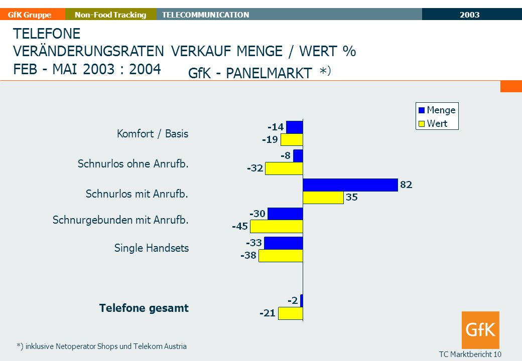 2003 GfK GruppeTELECOMMUNICATIONNon-Food Tracking TC Marktbericht 10 TELEFONE VERÄNDERUNGSRATEN VERKAUF MENGE / WERT % FEB - MAI 2003 : 2004 GfK - PAN