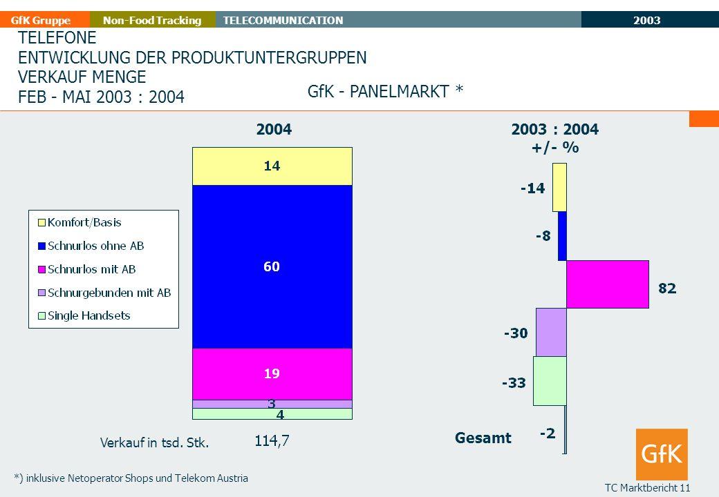 2003 GfK GruppeTELECOMMUNICATIONNon-Food Tracking TC Marktbericht 11 TELEFONE ENTWICKLUNG DER PRODUKTUNTERGRUPPEN VERKAUF MENGE FEB - MAI 2003 : 2004