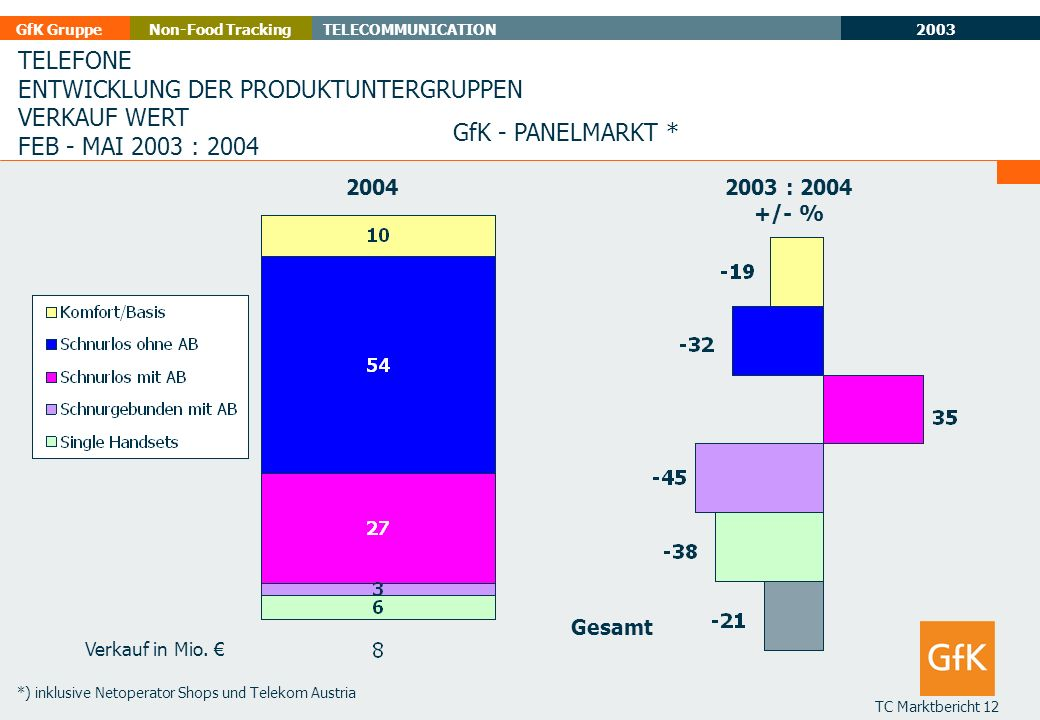 2003 GfK GruppeTELECOMMUNICATIONNon-Food Tracking TC Marktbericht 12 TELEFONE ENTWICKLUNG DER PRODUKTUNTERGRUPPEN VERKAUF WERT FEB - MAI 2003 : 2004 G