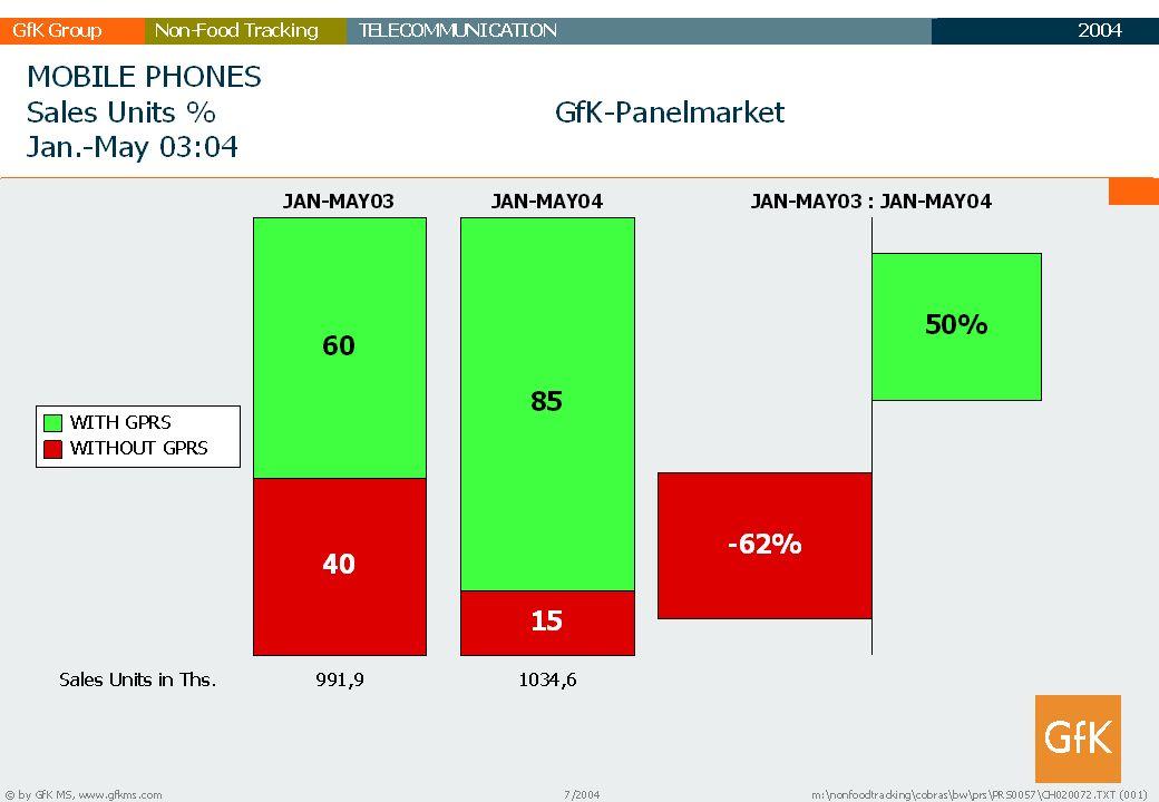 2003 GfK GruppeTELECOMMUNICATIONNon-Food Tracking TC Marktbericht 16
