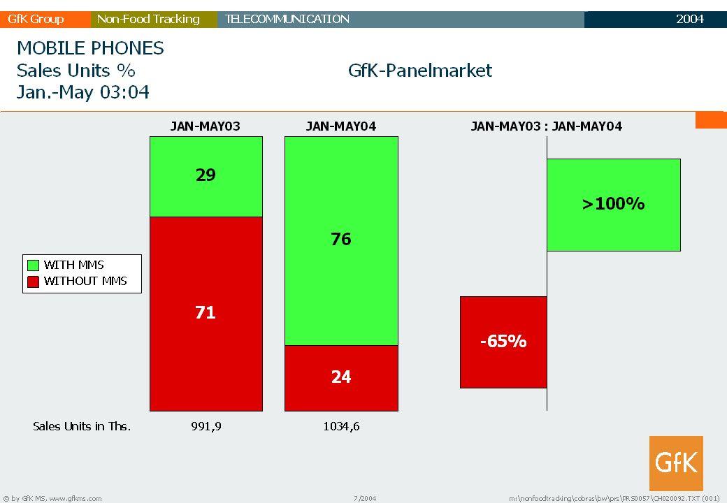 2003 GfK GruppeTELECOMMUNICATIONNon-Food Tracking TC Marktbericht 18