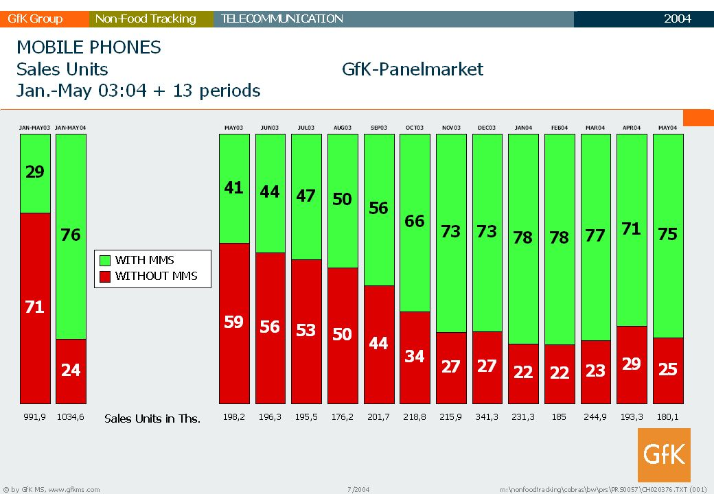 2003 GfK GruppeTELECOMMUNICATIONNon-Food Tracking TC Marktbericht 19