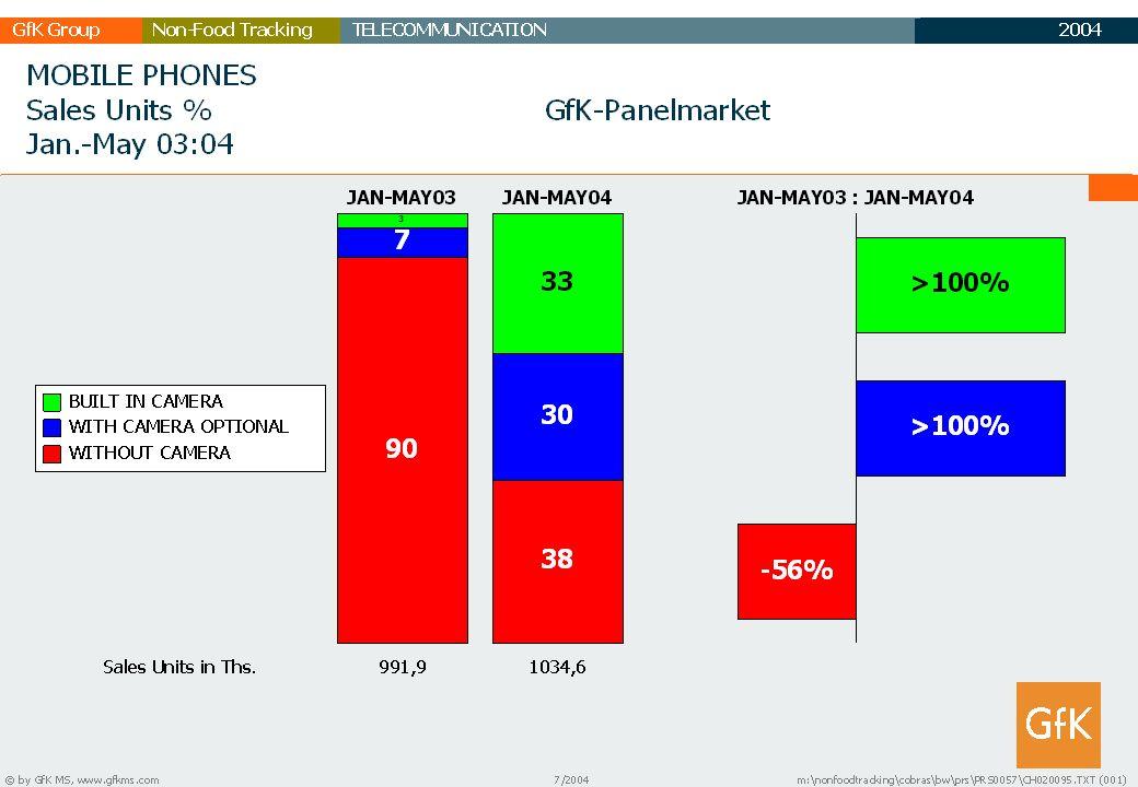 2003 GfK GruppeTELECOMMUNICATIONNon-Food Tracking TC Marktbericht 20