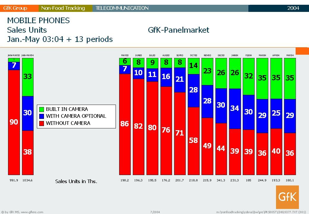 2003 GfK GruppeTELECOMMUNICATIONNon-Food Tracking TC Marktbericht 21