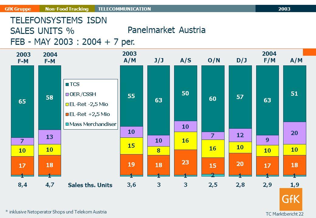 2003 GfK GruppeTELECOMMUNICATIONNon-Food Tracking TC Marktbericht 22 * inklusive Netoperator Shops und Telekom Austria TELEFONSYSTEMS ISDN SALES UNITS