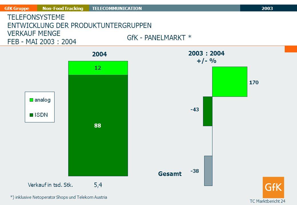 2003 GfK GruppeTELECOMMUNICATIONNon-Food Tracking TC Marktbericht 24 TELEFONSYSTEME ENTWICKLUNG DER PRODUKTUNTERGRUPPEN VERKAUF MENGE FEB - MAI 2003 :