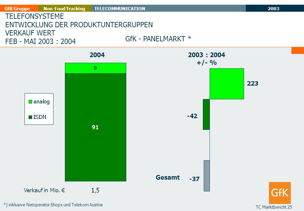 2003 GfK GruppeTELECOMMUNICATIONNon-Food Tracking TC Marktbericht 25 TELEFONSYSTEME ENTWICKLUNG DER PRODUKTUNTERGRUPPEN VERKAUF WERT FEB - MAI 2003 :