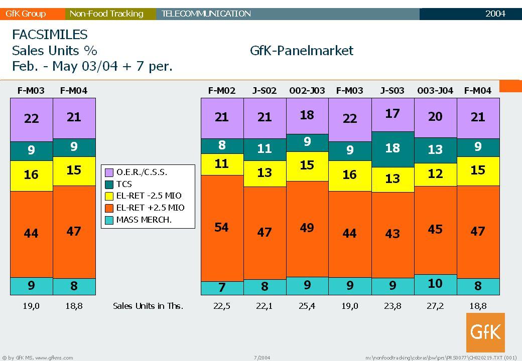 2003 GfK GruppeTELECOMMUNICATIONNon-Food Tracking TC Marktbericht 26
