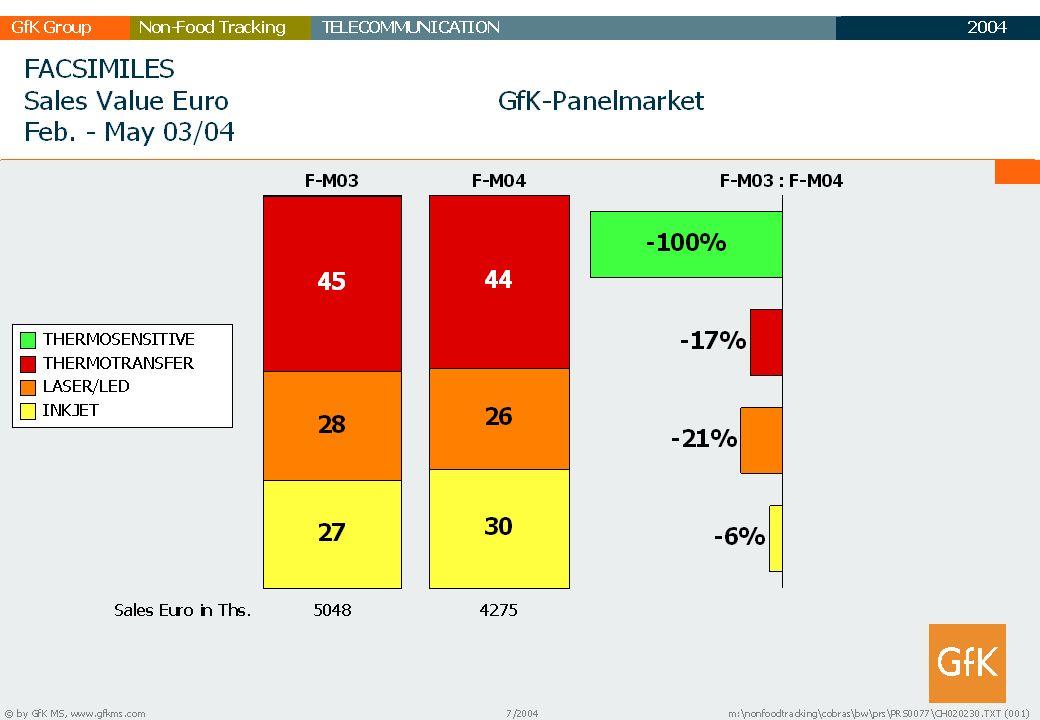 2003 GfK GruppeTELECOMMUNICATIONNon-Food Tracking TC Marktbericht 28