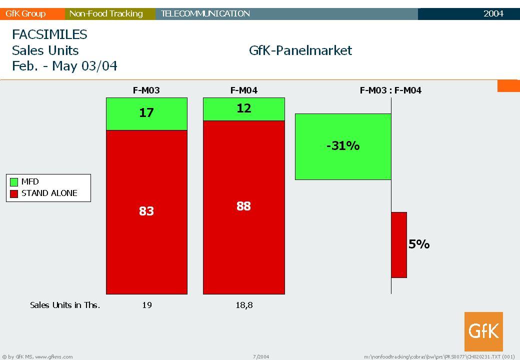 2003 GfK GruppeTELECOMMUNICATIONNon-Food Tracking TC Marktbericht 29