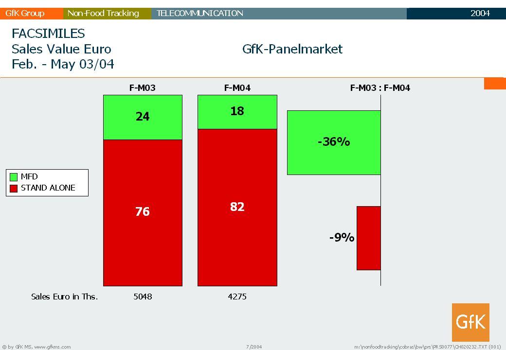 2003 GfK GruppeTELECOMMUNICATIONNon-Food Tracking TC Marktbericht 30