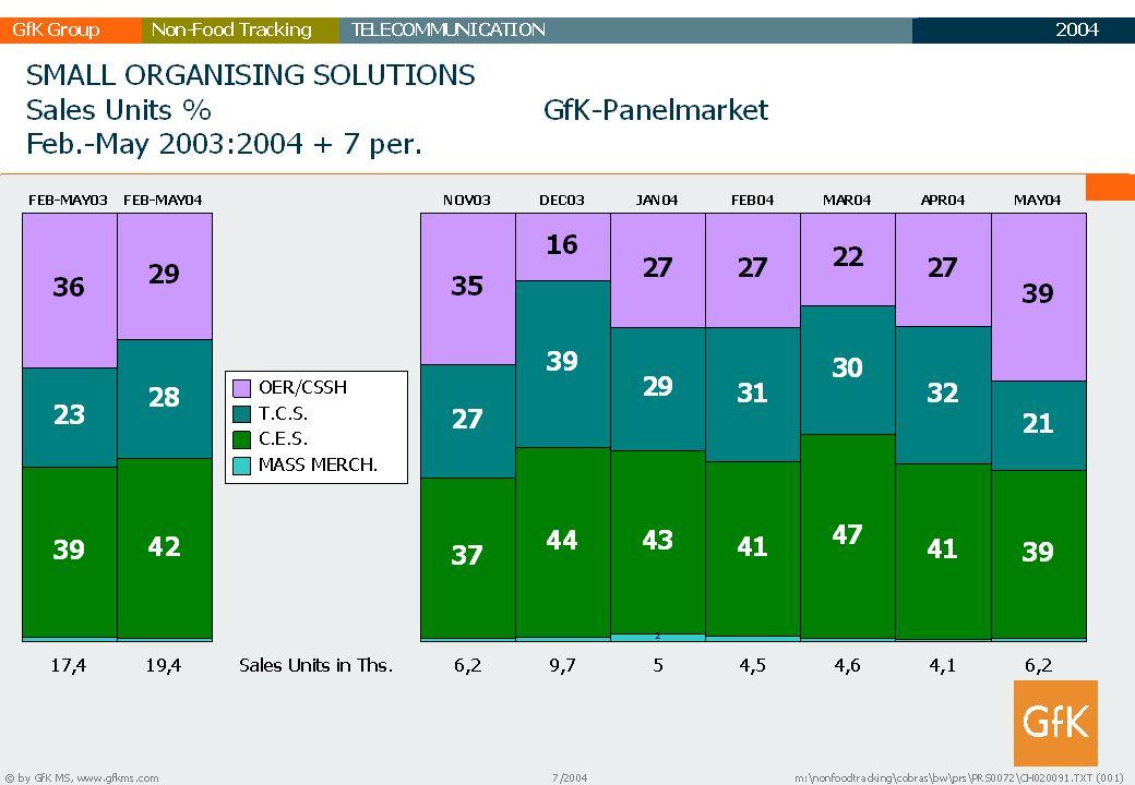 2003 GfK GruppeTELECOMMUNICATIONNon-Food Tracking TC Marktbericht 31