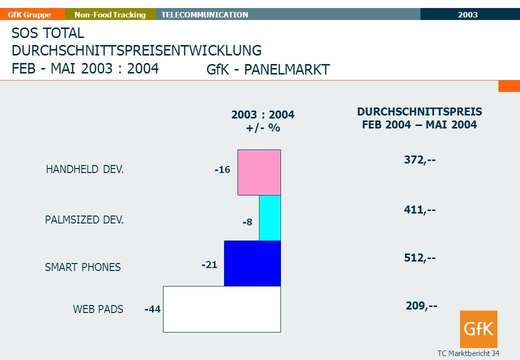 2003 GfK GruppeTELECOMMUNICATIONNon-Food Tracking TC Marktbericht 34 SOS TOTAL DURCHSCHNITTSPREISENTWICKLUNG FEB - MAI 2003 : 2004 GfK - PANELMARKT 20