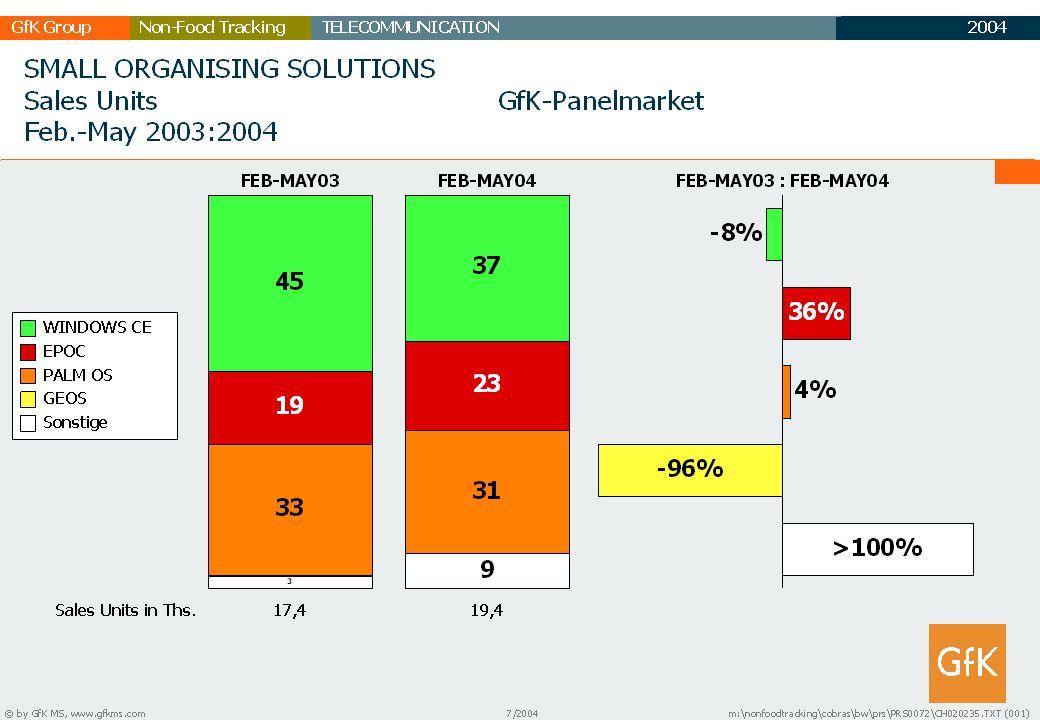 2003 GfK GruppeTELECOMMUNICATIONNon-Food Tracking TC Marktbericht 35