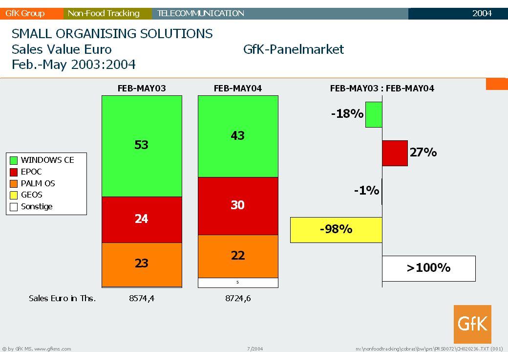 2003 GfK GruppeTELECOMMUNICATIONNon-Food Tracking TC Marktbericht 36