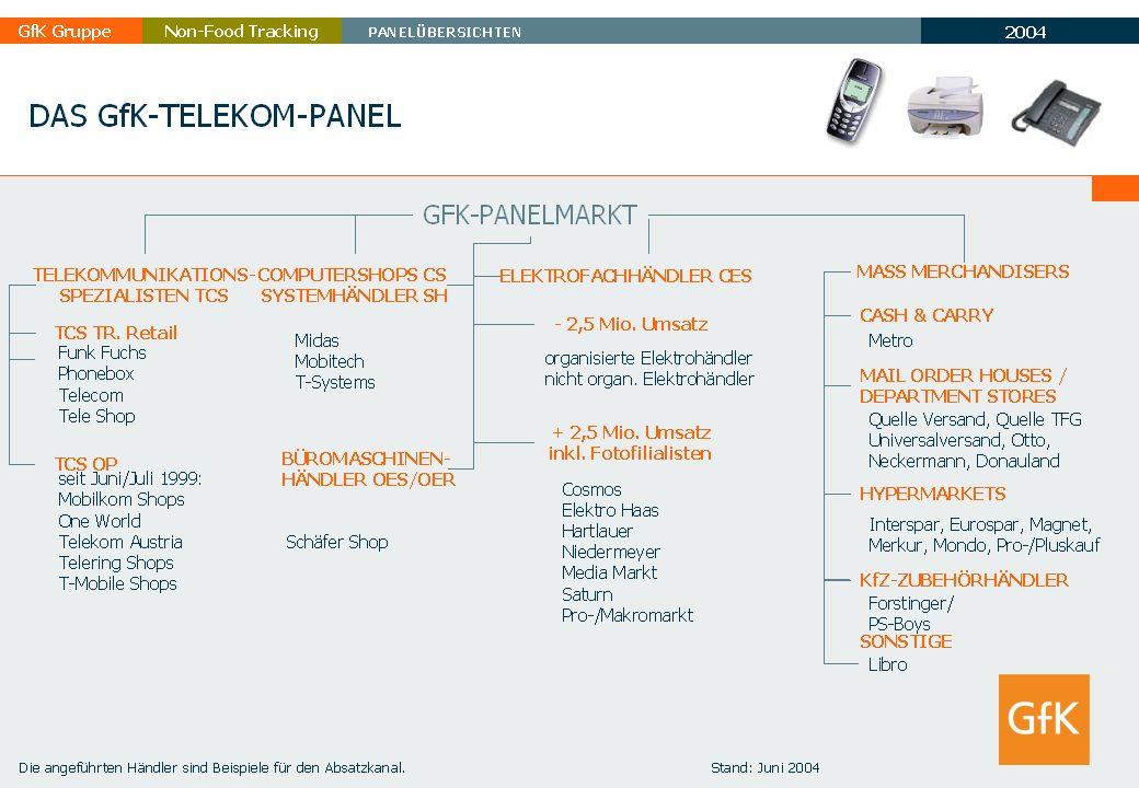 2003 GfK GruppeTELECOMMUNICATIONNon-Food Tracking TC Marktbericht 5 TOP 5 HERSTELLER im Telekom-Bereich 1.NOKIA 2.SIEMENS 3.SONY ERICSSON 4.SAMSUNG 5.SAGEM