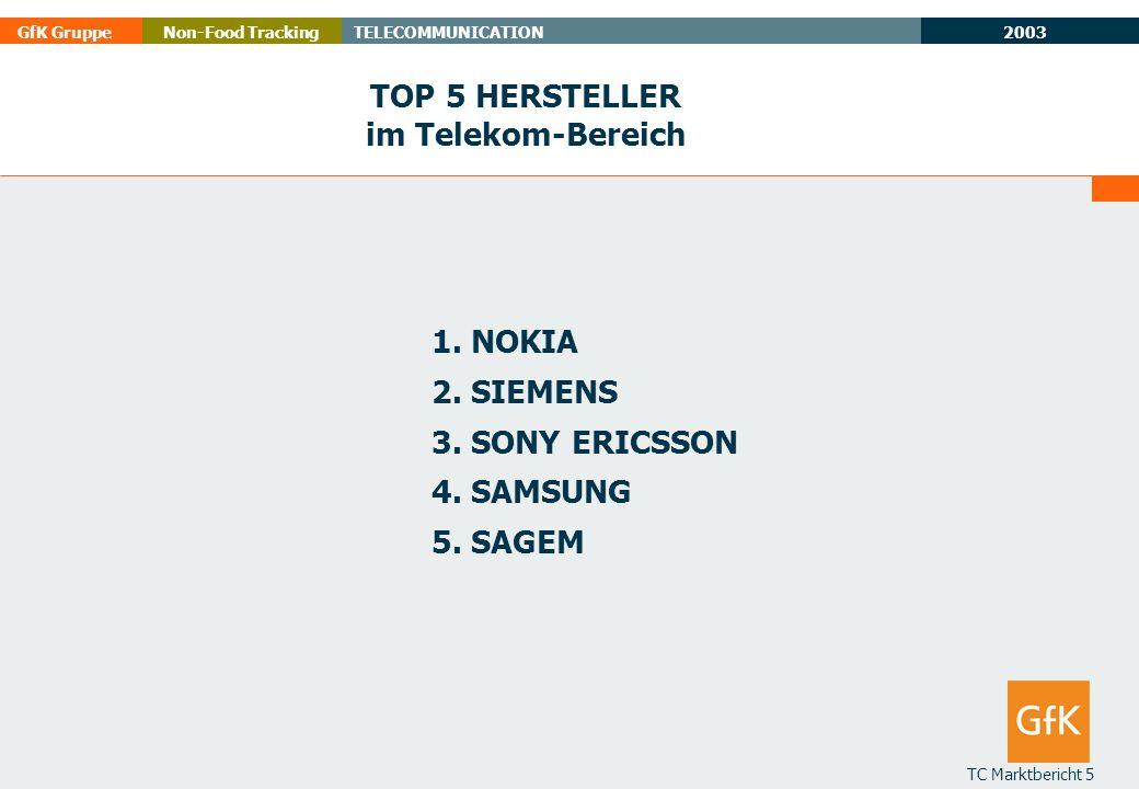 2003 GfK GruppeTELECOMMUNICATIONNon-Food Tracking TC Marktbericht 5 TOP 5 HERSTELLER im Telekom-Bereich 1.NOKIA 2.SIEMENS 3.SONY ERICSSON 4.SAMSUNG 5.