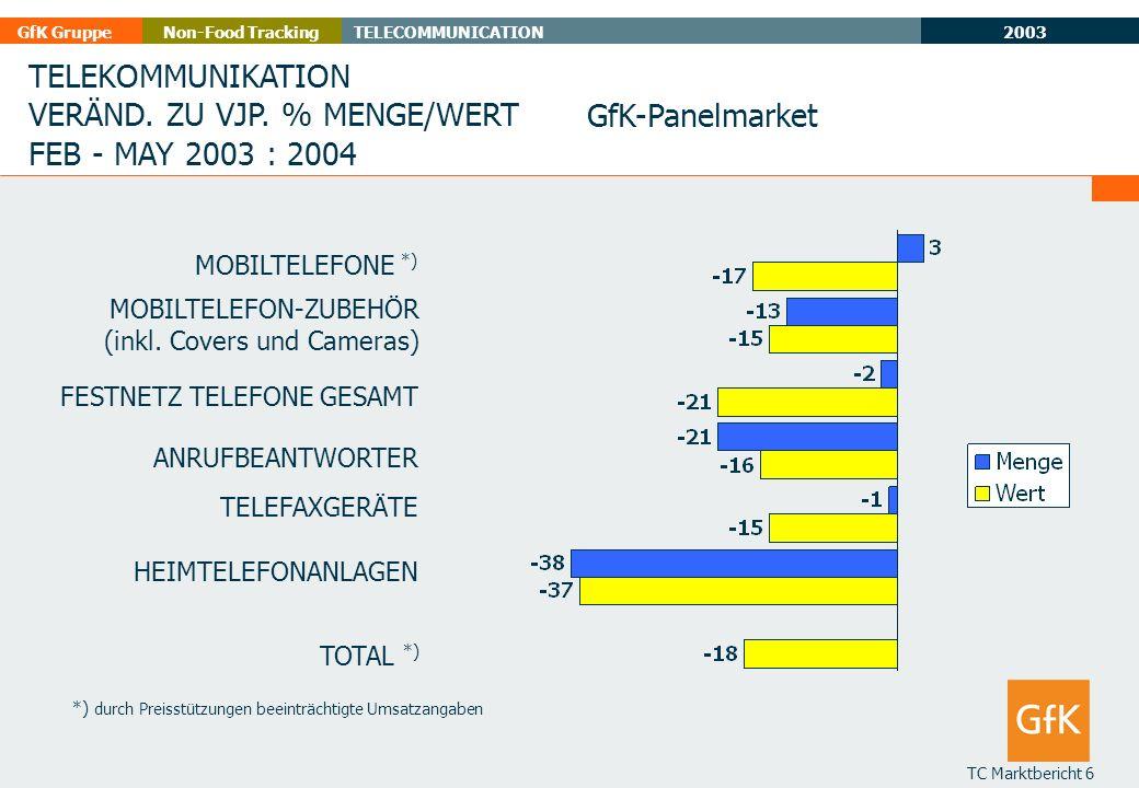 2003 GfK GruppeTELECOMMUNICATIONNon-Food Tracking TC Marktbericht 6 *) durch Preisstützungen beeinträchtigte Umsatzangaben TELEKOMMUNIKATION VERÄND. Z