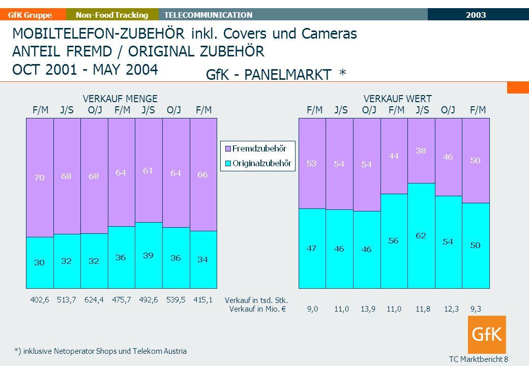 2003 GfK GruppeTELECOMMUNICATIONNon-Food Tracking TC Marktbericht 8 MOBILTELEFON-ZUBEHÖR inkl. Covers und Cameras ANTEIL FREMD / ORIGINAL ZUBEHÖR OCT