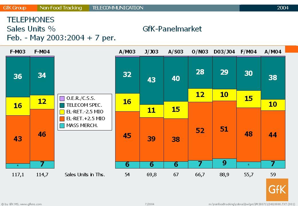 2003 GfK GruppeTELECOMMUNICATIONNon-Food Tracking TC Marktbericht 10 TELEFONE VERÄNDERUNGSRATEN VERKAUF MENGE / WERT % FEB - MAI 2003 : 2004 GfK - PANELMARKT * ) Komfort / Basis Schnurlos ohne Anrufb.