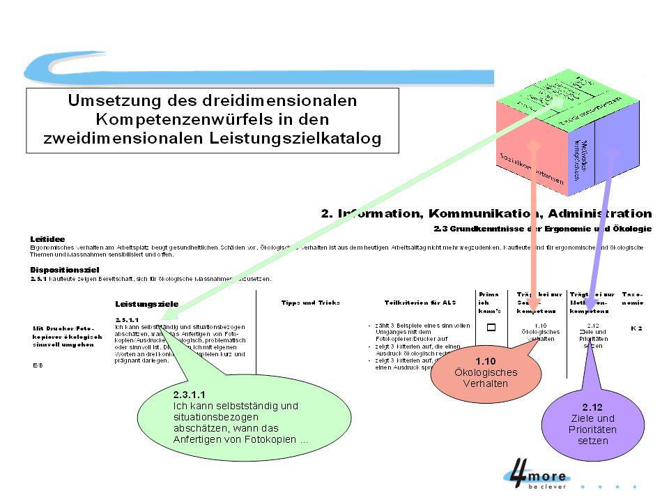 Umsetzung KW Leistungsziele