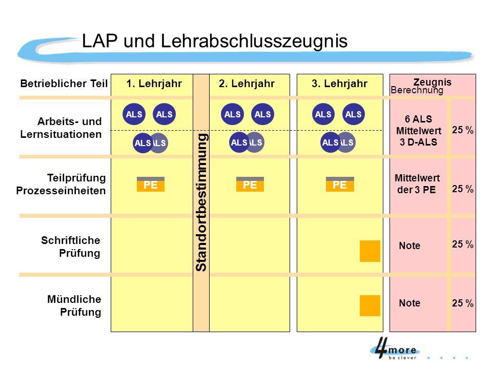LAP und Lehrabschlusszeugnis Gew. Arbeits- und Lernsituationen Teilprüfung Prozesseinheiten Schriftliche Prüfung Mündliche Prüfung Betrieblicher Teil