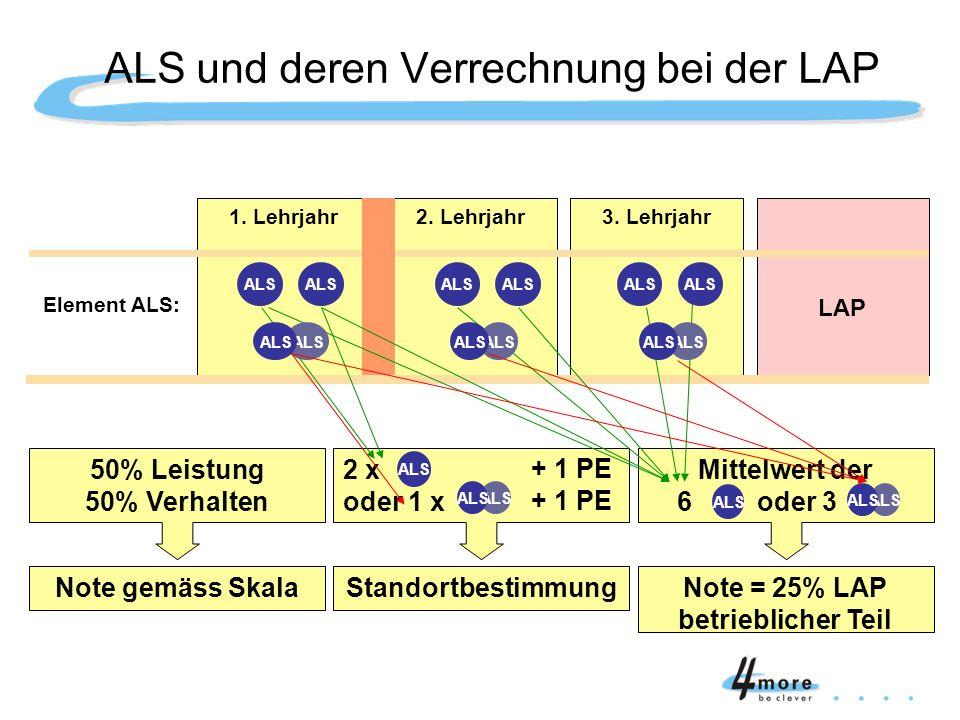ALS und deren Verrechnung bei der LAP Element ALS: 1. Lehrjahr2. Lehrjahr3. Lehrjahr LAP 50% Leistung 50% Verhalten Mittelwert der 6 oder 3 Note gemäs