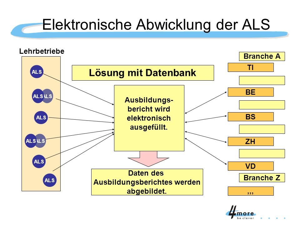 Elektronische Abwicklung der ALS Branche Z Branche A Ausbildungs- bericht wird elektronisch ausgefüllt. TI BE BS ZH VD,,, Lehrbetriebe Daten des Ausbi